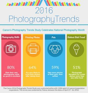 Canon-Photograph-trends-infograph