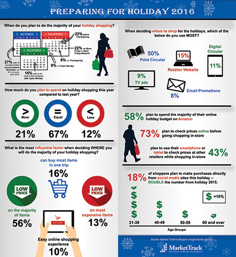 Shoppers Will Fall For Early Holiday Discounts Digital Imaging Reporter