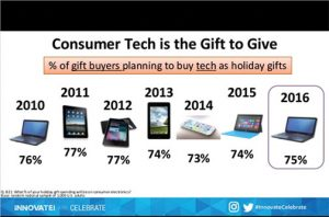 cta-consumer-tech-gifting