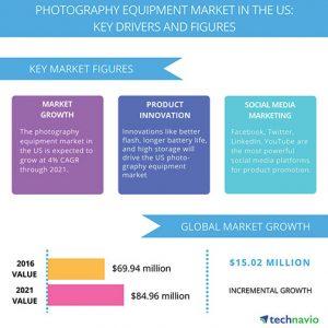 Technavio-US-Photo-Equipment_Market_Infog