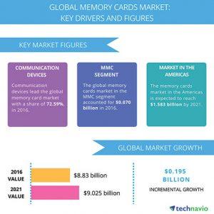 Memory-Card-Market-Technavio
