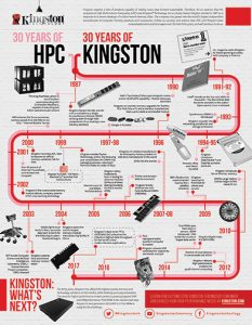 Kingston-30-Years-Infograph