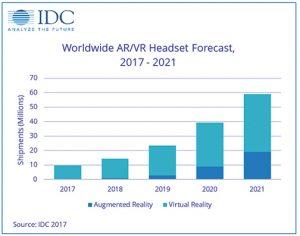 IDC-AR-VR-Headset-Forecasts-WW