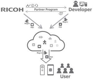 Ricoh-Partner-Program