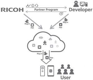 Ricoh-Plug-in-Partner-Program