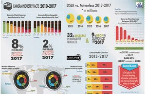Lensvid-2017-camera-Industry-Infog