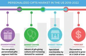 Technavio-US-Personalized_Gifts_Market-Infog