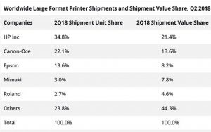 IDC-2018-Large-Format-Printers-line-chart