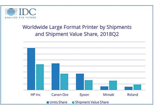 IDC-Large-Format-Printer-Shipments-2018R