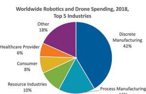 IDC-Robotics-Drone-Spending-Banner