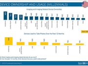 Futuresource-Millennials-Use-Fig-1