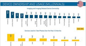 Futuresource-Millennials-Use-Fig-1