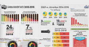 Lenvid-2018-CameraIndustry-Infograph