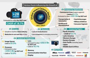 FMI-Smart-Camera-Infograph