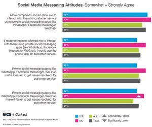 NICE-1-Usage-Social-Messaging-Apps