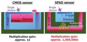spad image sensor CMOS-vs-SPAD-pixel-structure