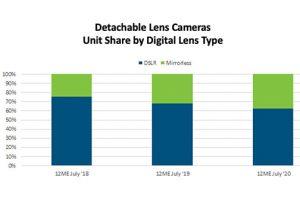 TechTrends-2-2021-Mirrorless-37-Percent