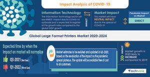 Technavio CHART-2-Covid-Large-Format-Printers-Technavio