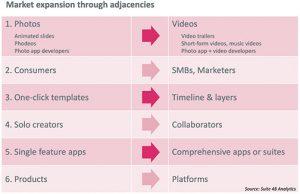 DIY video creation apps Suite48-A-App-Adjacency