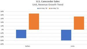 camcorder sales Tech-Trends-CamcordersVideo-6-2021