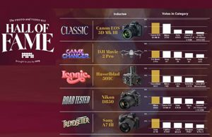 Photo-Video-Kit-Hall-Fame-2021